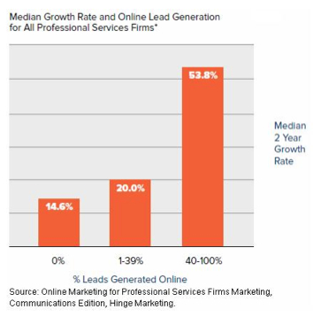 growth rate graphic